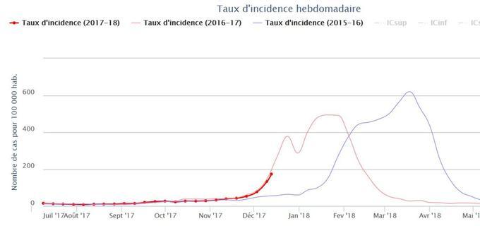 Courbe des nouveaux cas de grippe en France cette année (en rouge foncé), d'après le modèle développé par l'Irsan.