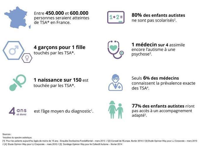 Statistiques concernant les troubles du spectre de l'autisme en France.