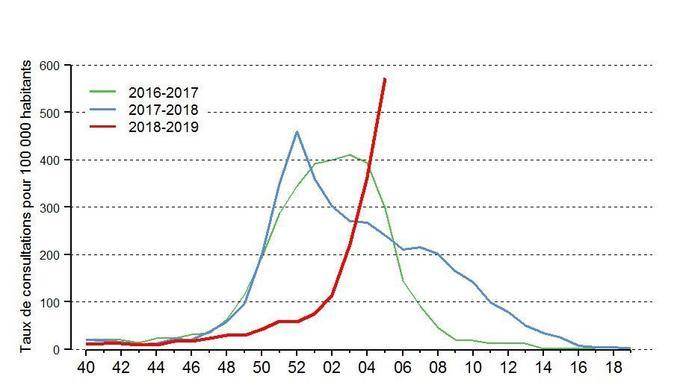 Taux de consultations pour syndrome grippal pour 100.000 habitants.
