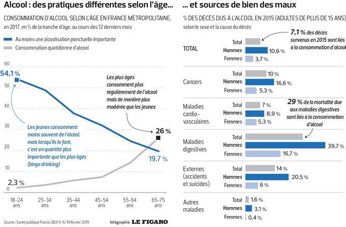 10 % des Français boivent de l'alcool tous les jours alors qu'il en tue 41 000 par an