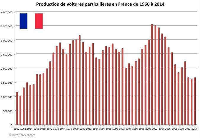 L'évolution de la production de voitures particulières en France, entre 1960 et 2014 (crédits auto-forever.com).
