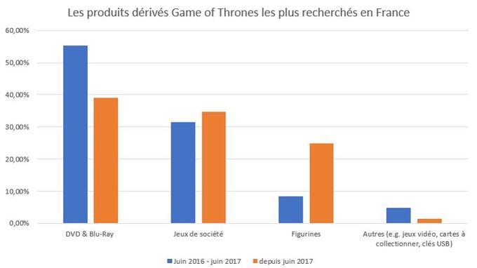 Classement en pourcentage des produits dérivés les plus populaires sur le site Idealo.fr