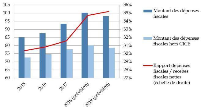 Évolution des dépenses fiscales de 2015 à 2019, en milliards d'euros et en pourcentage des recettes fiscales nettes.