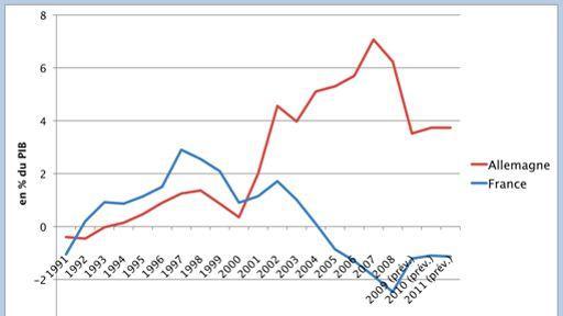 Balances commerciales de la France et de l'Allemagne, 1991-2011.