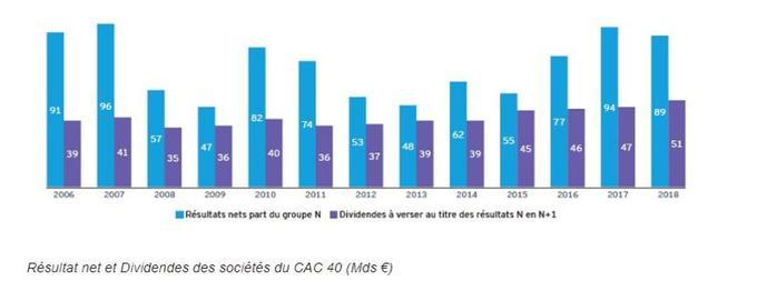 Résultat net et dividendes des sociétés du CAC 40 (en milliards d'euros)