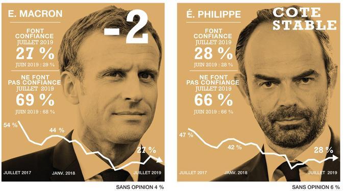 Macron sera t-il réélu ? XVM5ba34cf0-9e35-11e9-b288-bcfdea1b7529-805x444