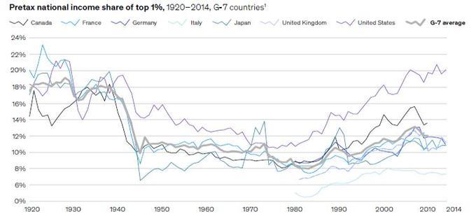 La part du revenu total appartenant au 1% des gens les plus riches, dans plusieurs pays.