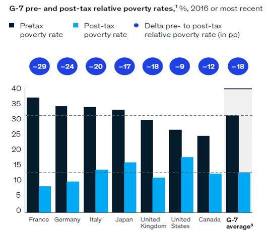 Le taux de pauvreté, avant et après redistribution, dans différents pays.