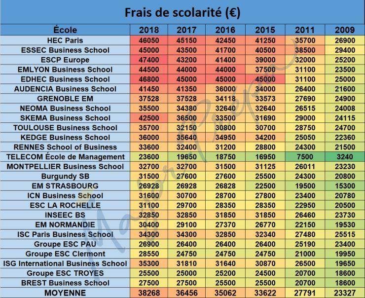 731df5a41c16c3 C est donc l ESCP Europe, avec un cursus à 47.400 euros, qui détient la  palme de l école la plus chère en 2018. Son tarif a augmenté de 9,7 %  depuis l an ...