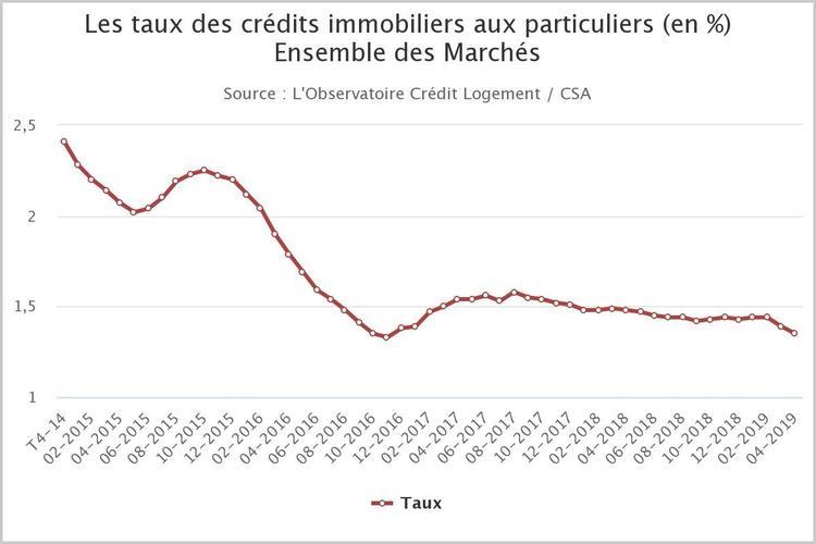C'est la grande braderie sur les taux de crédit immobilier!