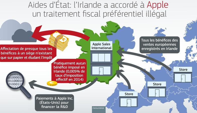 Justice européenne: Apple sort les griffes