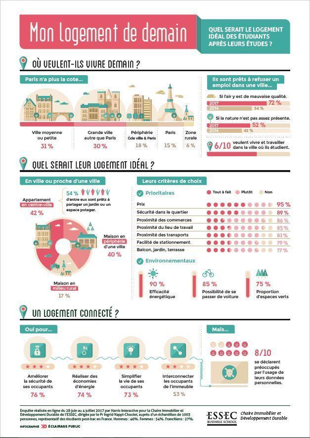 31% des étudiants disent vouloir vivre dans une grande ville autre que Paris.