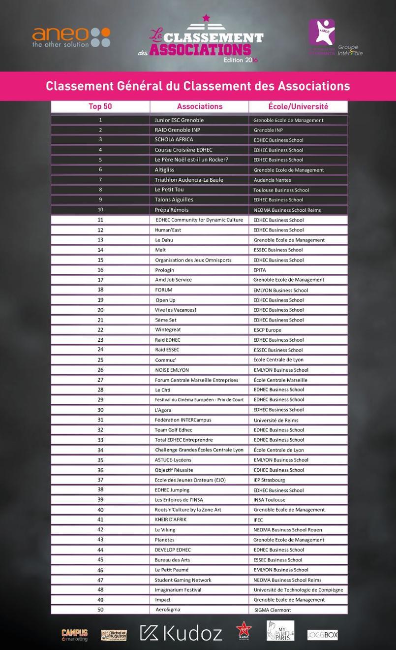 L'Edhec place 19 associations dans les 50 que compte le classement général Aneo 2016. ©Aneo