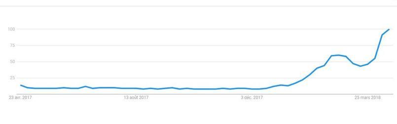 En base 100, le nombre de recherches des termes «Bella ciao» sur Google.