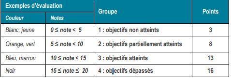 Si les évaluations des collégiens se font en couleur, elles sont retranscrites en points.