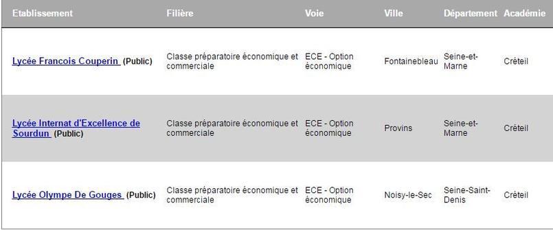 En prépa voie éco, il reste encore des places dans trois lycées de l'académie de Créteil.