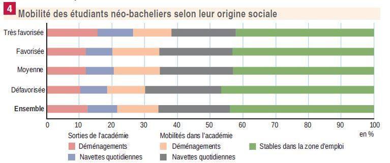 Plus les bacheliers sont issus d'une catégorie sociale «favorisée», plus ils sont enclins à déménager.