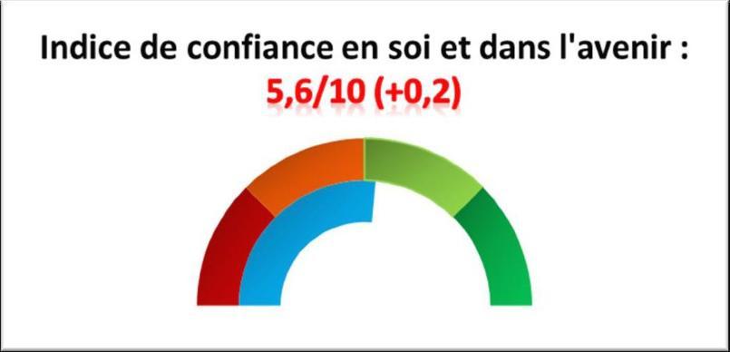 Les jeunes femmes sont moins optimistes: 65% d'entre elles se disent confiantes, contre 72% chez les jeunes hommes.©VersLeHaut