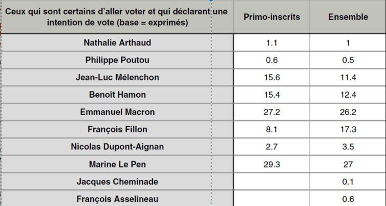 Les intentions de vote des primo-votants en mars 2017, comparées à celle de la population (Enquête nationale, vague 12). Cevipof.