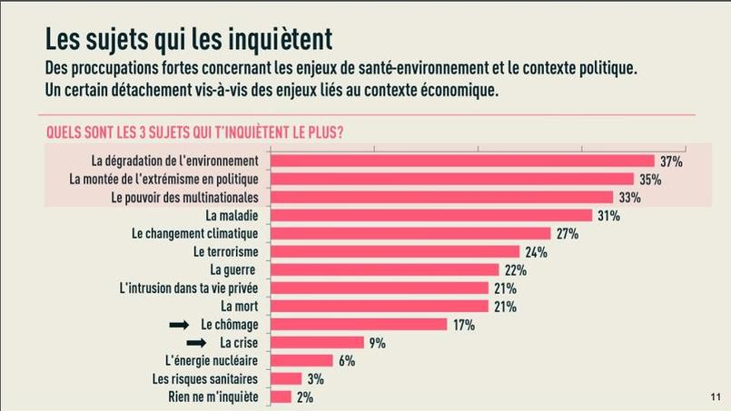 Ce sont les problèmes écologiques qui inquiètent d'abord les jeunes. © quedubonheurlenquete.fr