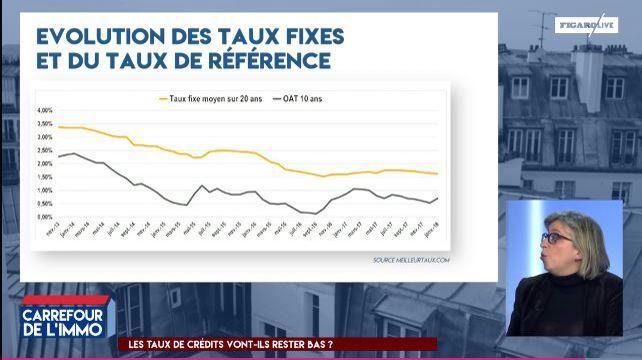 Credits Immobiliers Vous Pourrez Bien Changer D Assurance Tous Les Ans