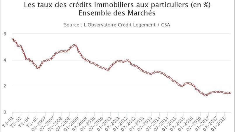 Les taux ont encore baissé en juin — Crédits immobiliers