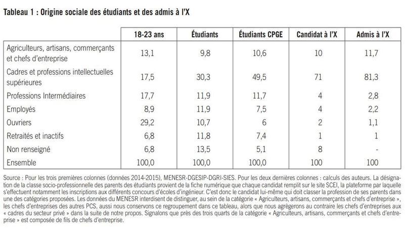 17.5% des 18-23 ans ont des parents cadres, contre 81,3% des admis à l'X.