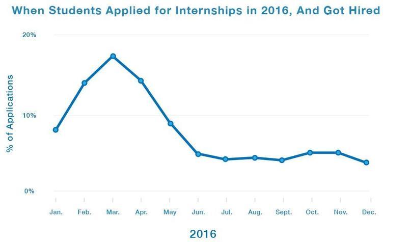 Les étudiants envoient leurs candidatures essentiellement entre janvier et mai.