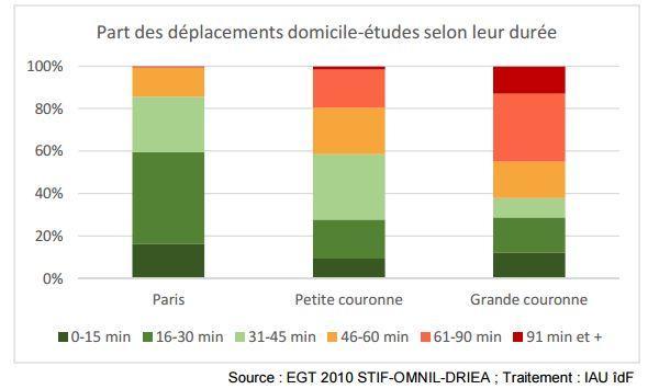 Environ 17% des étudiants parisiens mettent moins d'un quart d'heure à aller en cours... Soit presque la même proportion que celle des étudiants résidant en grande couronne et devant prévoir plus d'une heure et demie de trajet!