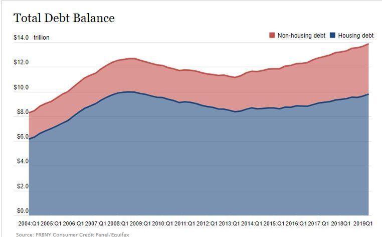 Immobilier: la dette des Américains est 8 fois supérieure à celle des Français