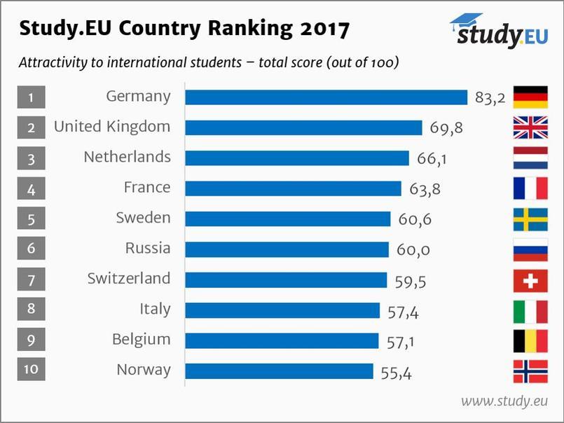 Le Royaume-Uni aurait pu être premier de ce classement, mais est pénalisé par son important coût de la vie.