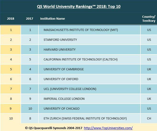 Le top 10 du classement QS 2018 ne compte aucun nouvel entrant: les places sont chères dans le haut du panier...