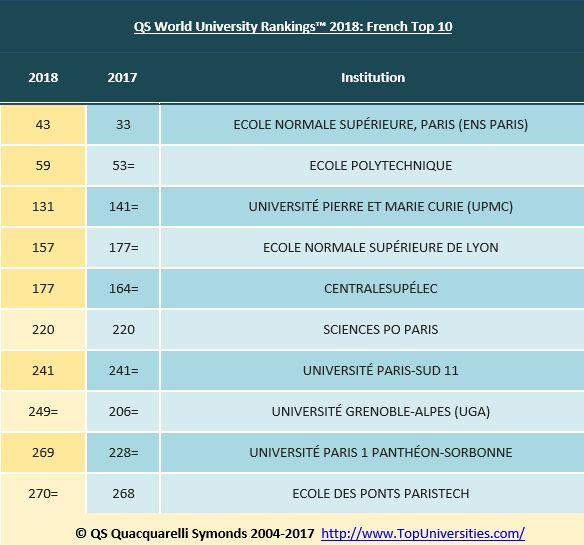 Dans le top 10 français, la plus belle progression est à mettre au crédit de l'ENS Lyon.