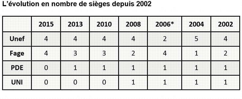*Les élections en 2006 avaient eu lieu pendant le mouvement étudiant contre le CPE (Contrat première embauche).