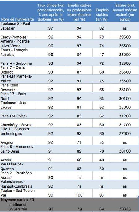 Source: Capital.fr et les chiffres du ministère de l'Enseignement supérieur.