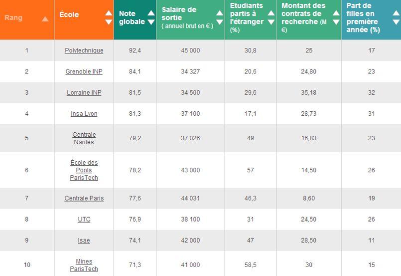 Le Top 10 des écoles d'ingénieurs 2015 selon le classement de L'Usine Nouvelle