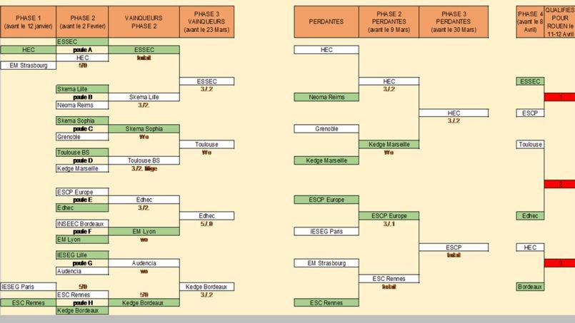 Tableau des matchs / Coupe de France des ESC / Tennis mixte