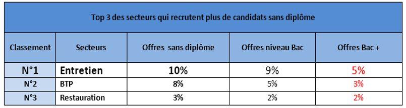 Les trois secteurs qui recrutent le plus de candidats sans diplôme.