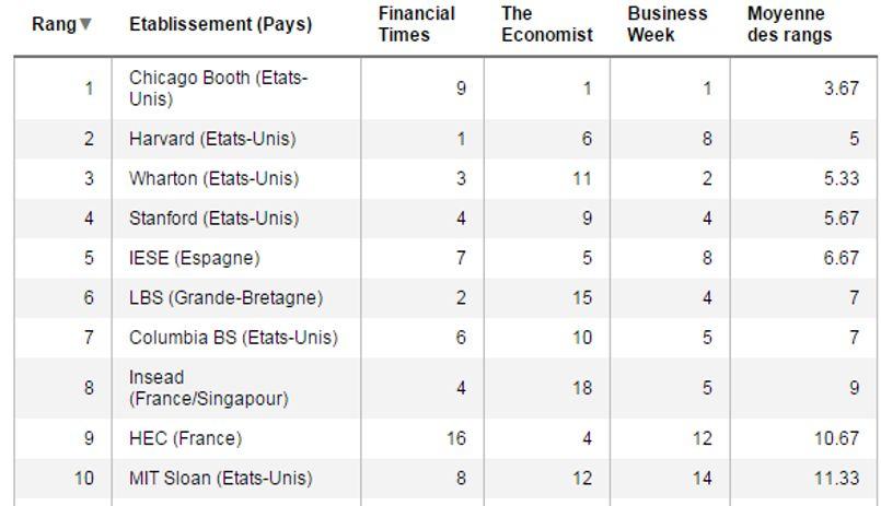 Le classement des meilleurs MBA, de la première à la dixième position./© Challenges