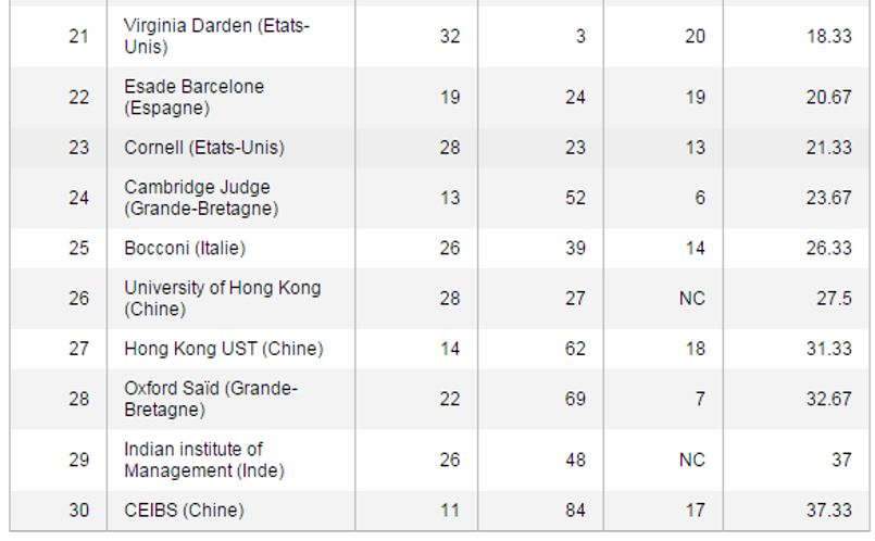 Le classement des meilleurs MBA, de la vingt-et-unième à la trentième position./© Challenges