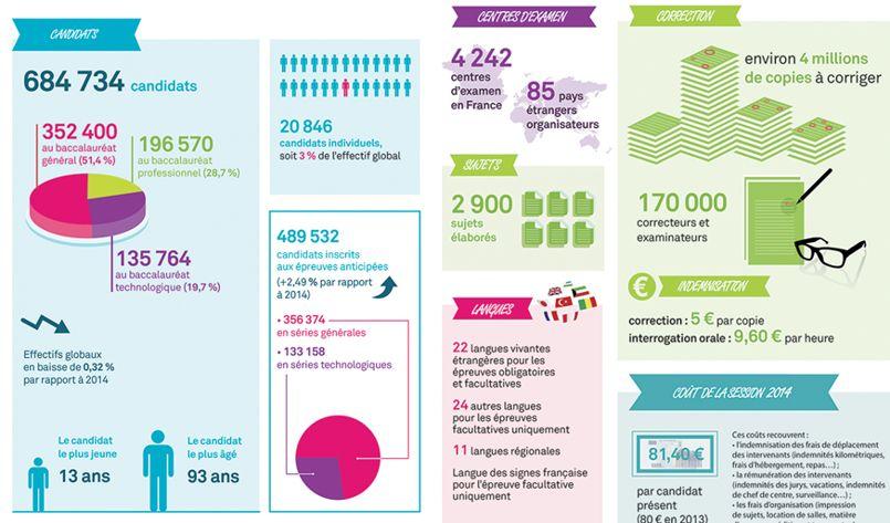 Les chiffres-clés du bac 2015 fournis par le ministère de l'Education nationale