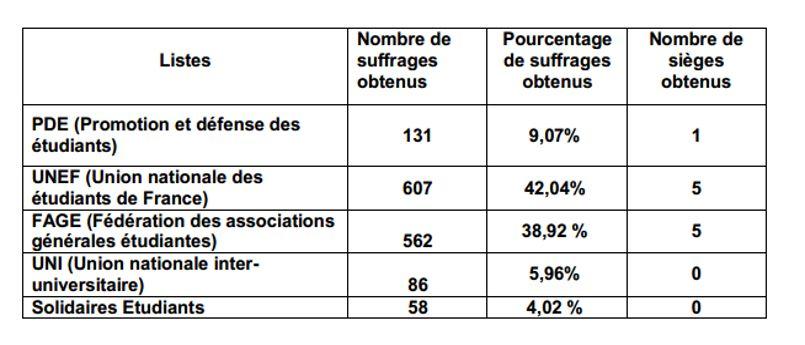 Avec 38,92% des suffrages obtenus, la FAGE obtient cinq sièges. / © MENESR