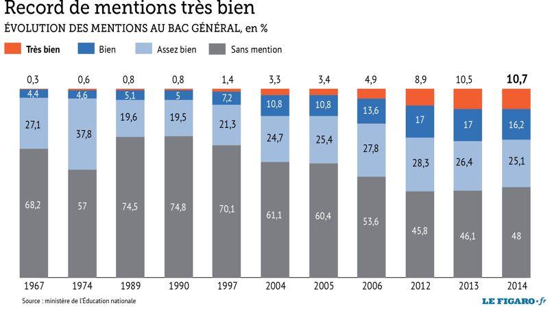 Des mentions «très bien» au bac comme s'il en pleuvait - Le Figaro Etudiant
