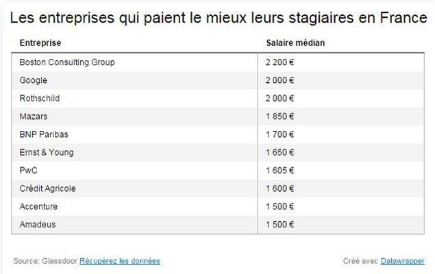 ces entreprises qui paient leurs stagiaires plus de 1500 euros par mois