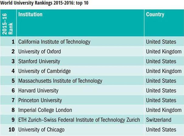 Le Top 10 des meilleures universités (Source THS)