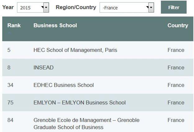 Classement des MBA français,                  <i>The Economist</i>, 2015.