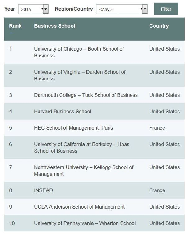 Top 10 des MBA mondiaux,                  <i>The Economist</i>, 2015.