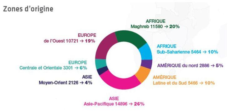 Le Maghreb reste la principale région d'origine des étudiants étrangers en France. Source: Enquête mobilité CGE 2015.