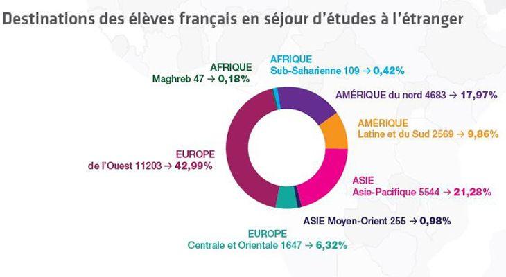 C'est l'Europe et en particulier le Royaume-Uni qui attire le plus les étudiants français. Source: Enquête mobilité CGE 2015.