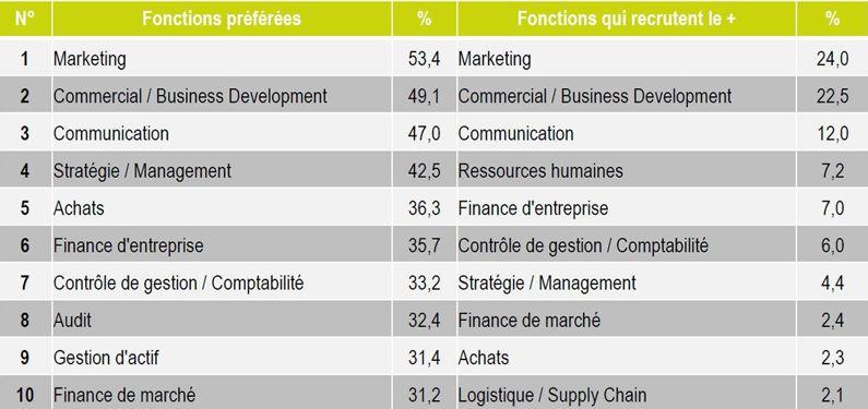 Au contraire, les commerciaux sont cohérents avec les besoins du marché. Source: Baromètre                  <i>JobTeaser</i>.